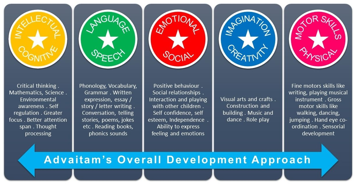 Advaitam's Overall Development Approach